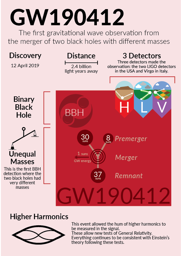infographic-GW190412.png
