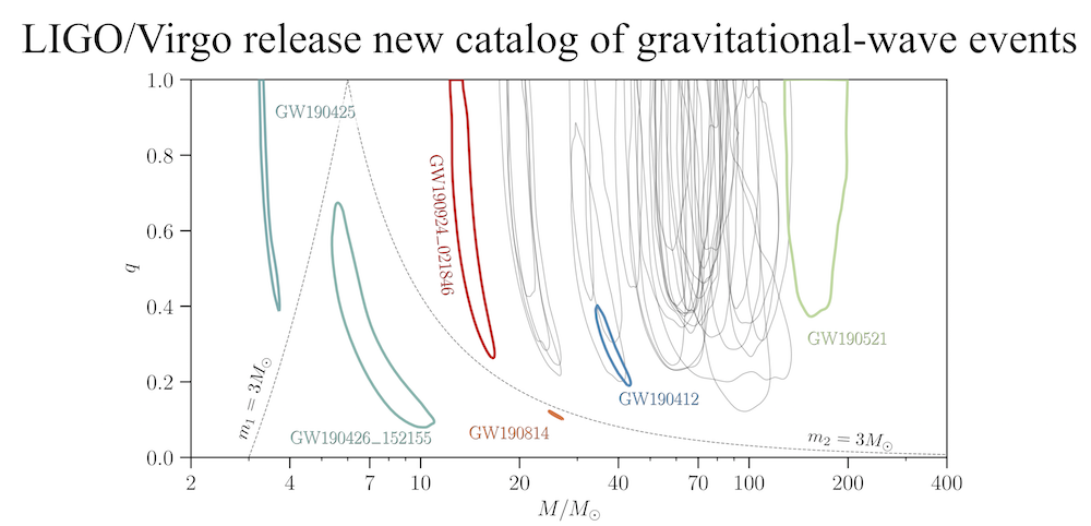 LIGO/Virgo release new catalog of gravitational-wave events