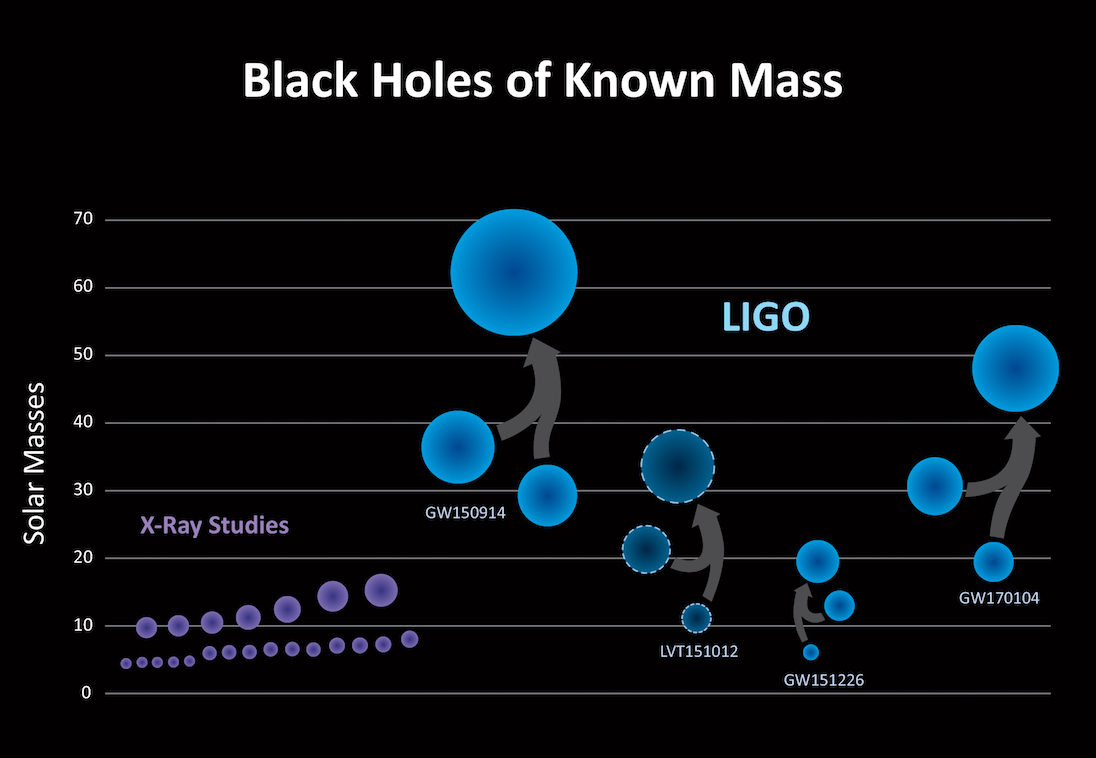 Known Black Holes Masses