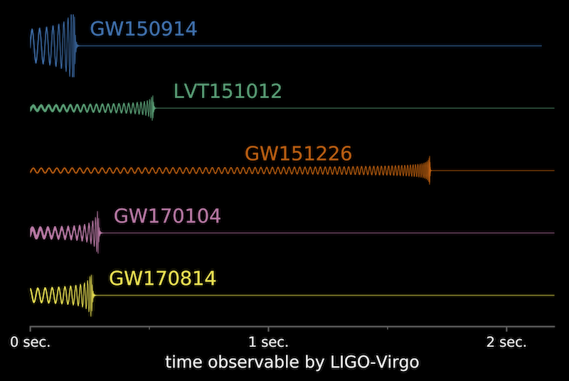 Comparison of gravitational-wave signals from recent LIGO/VIRGO observations
