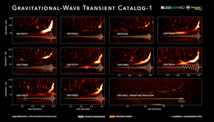 Gravitational Wave Catalog Spectrograms and Waveforms
