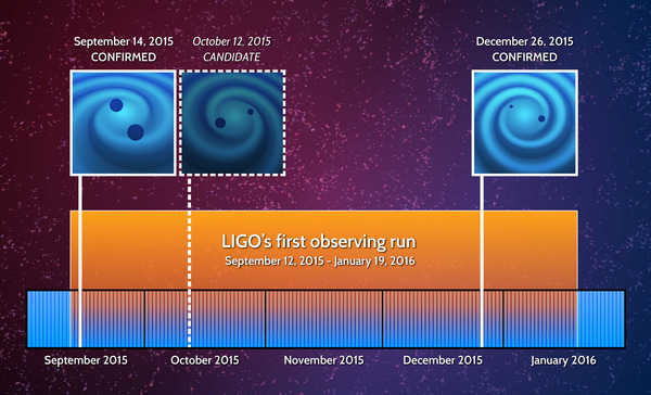 Timeline of LIGO's First Observing Run