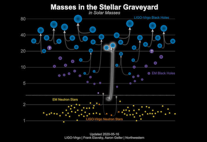 Masses in the stellar graveyard.