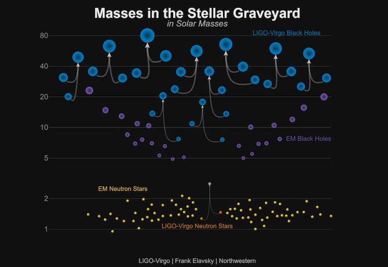Masses of LIGO/Virgo Detections