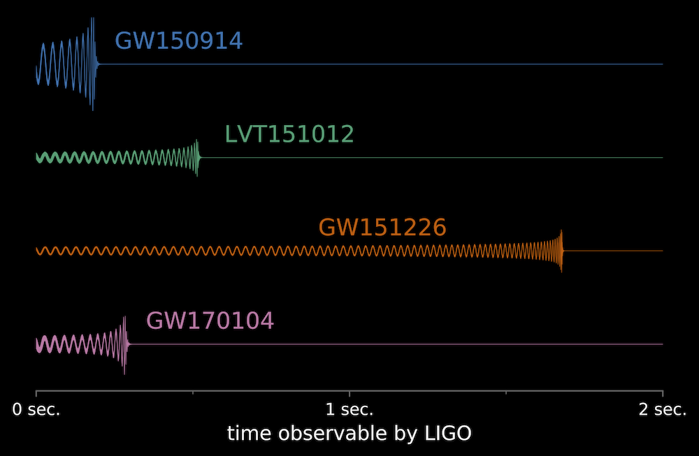 Comparison of gravitational-wave signals from recent LIGO observations