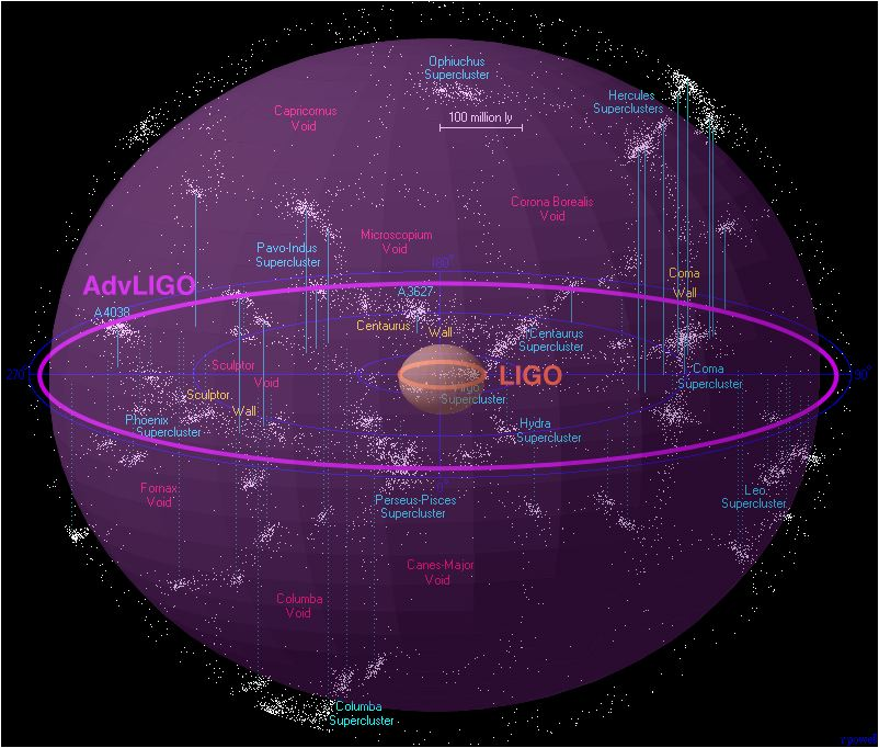 Schematic showing the much greater volume of the universe to which the Advanced LIGO detectors will be sensitive