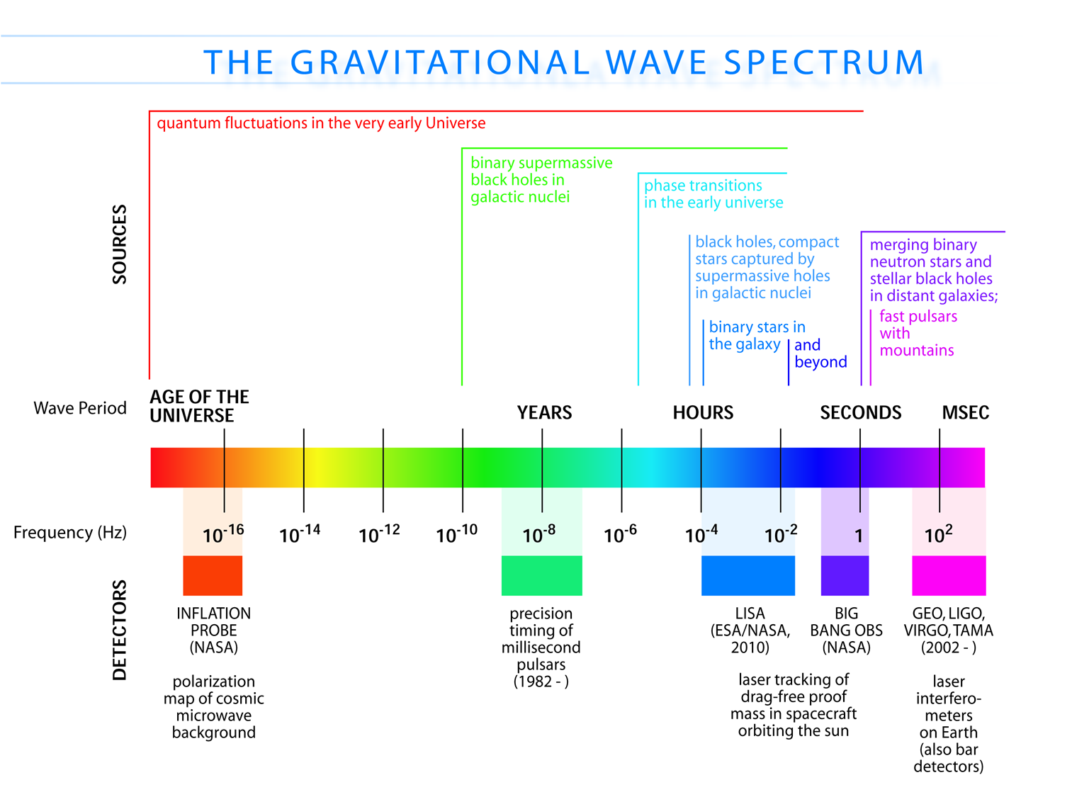 The wider gravitational wave spectrum