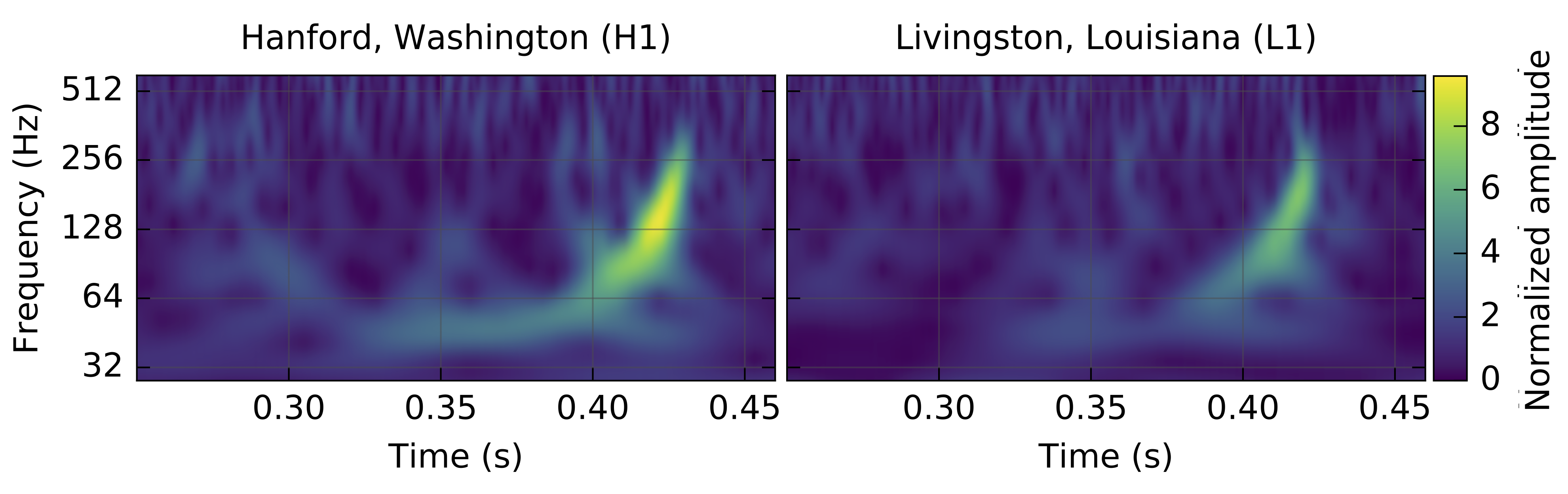 GW150914 signal at LIGO Hanford and LIGO Livingston