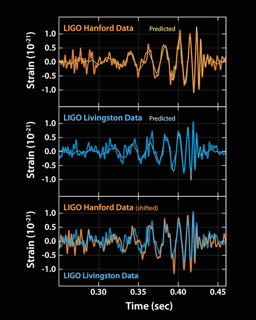 Gravitational waves, as Einstein predicted
