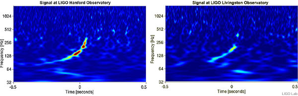 Graphs of signal at LIGO Hanford and LIGO Livingston