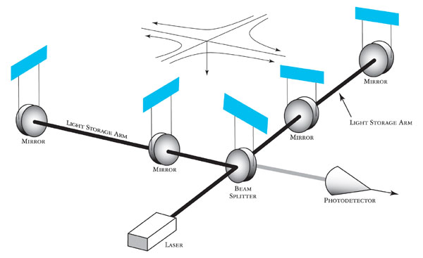 What Is Interferometer as well Relay Interfacing Arduino Tutorial further GW IFO as well What Is The Difference Between Gravity And Vacuum Filtration as well ments. on lab setup diagram