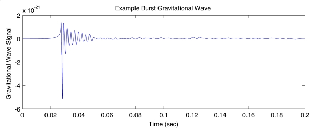 Example Burst Waveform