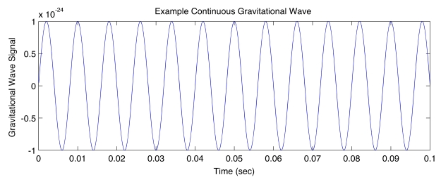 Example Continuous Waveform