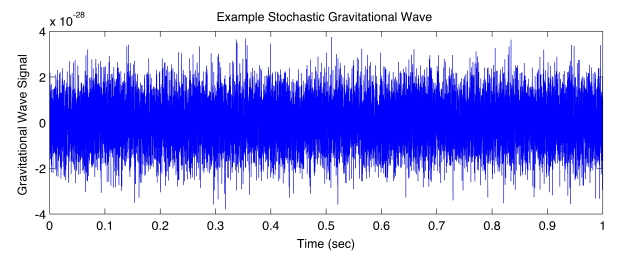 Example Stochastic Waveform