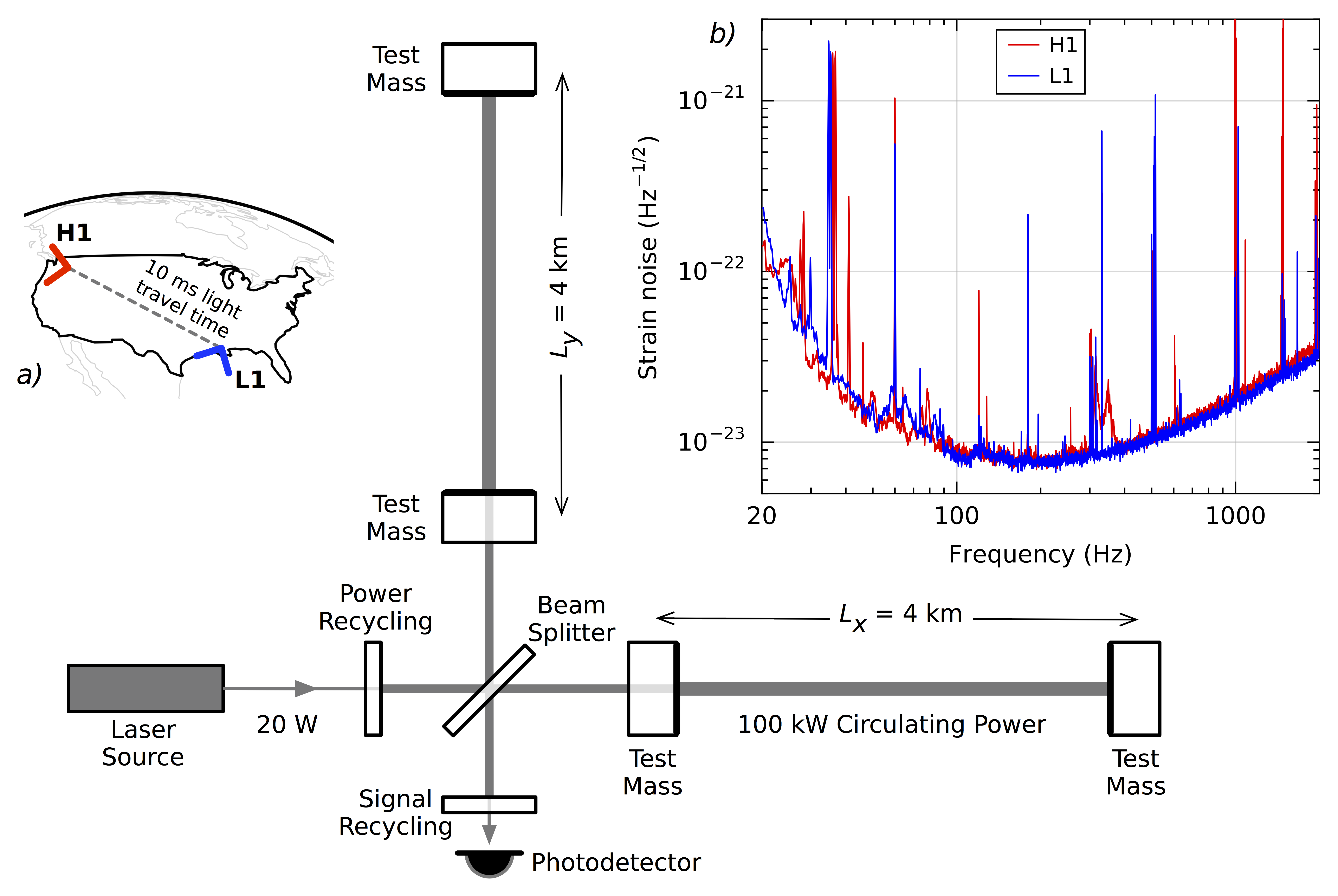 Ligo Scientific Collaboration The Science Of Lsc Research Diagram Above Is Peak 3dbs Which Shows That Filter Simplified An Advanced Detector