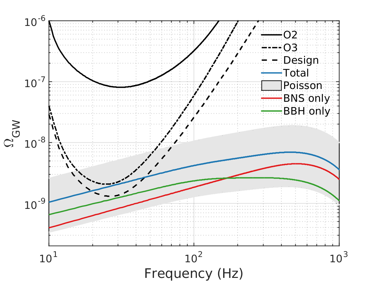 Figure 1: Predicted amplitude of the stochastic background and expected sensitivity of the Advanced LIGO and Virgo detector network to the BNS, BBH and total backgrounds.