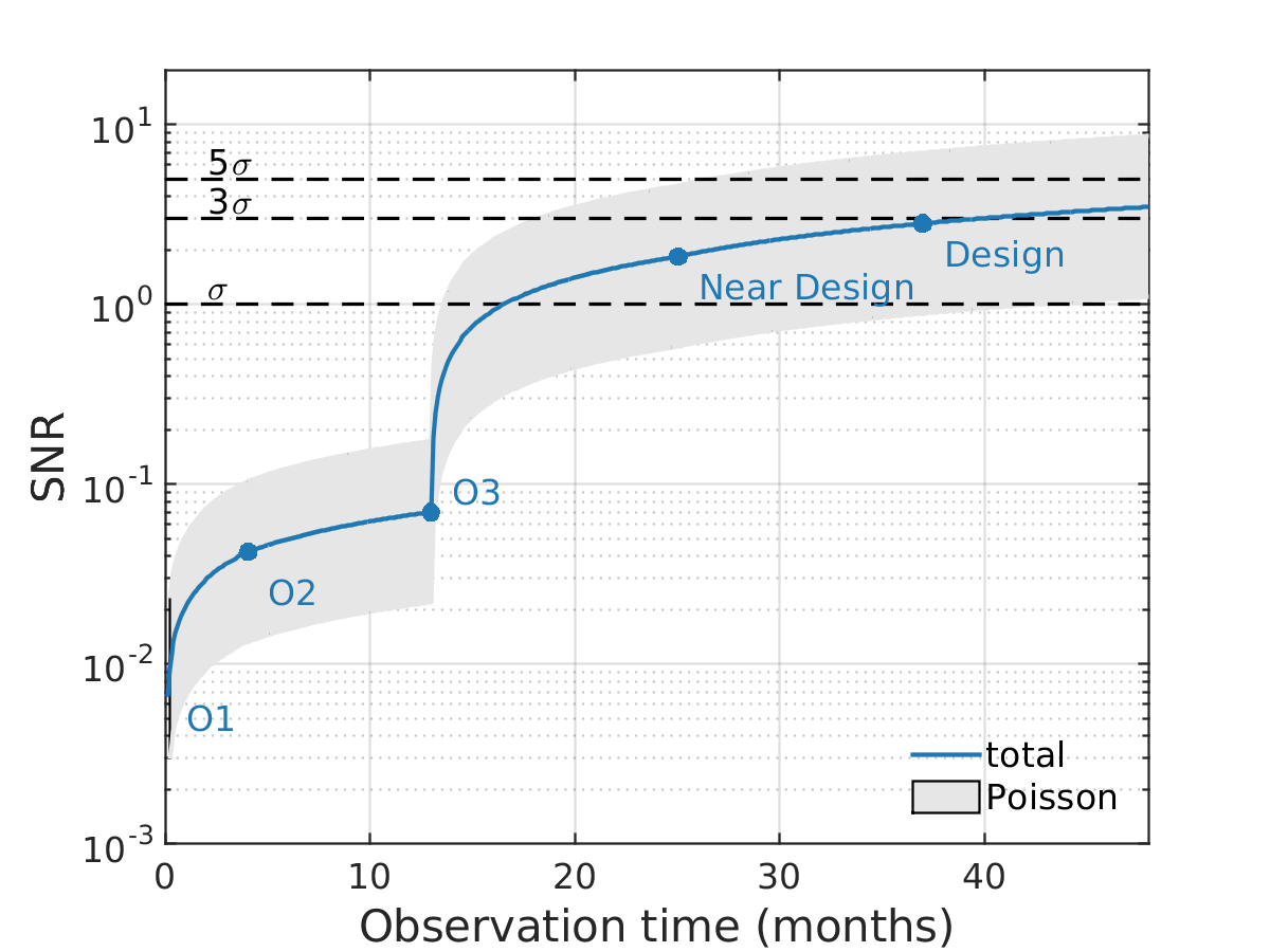 Figure 2: Expected signal-to-noise ratio as a function of observing time.