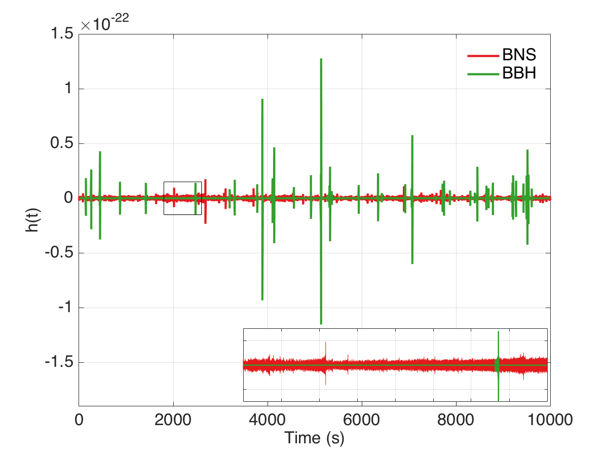 Figure 3: Simulated time-series showing the BNS and BBH contributions to the background.