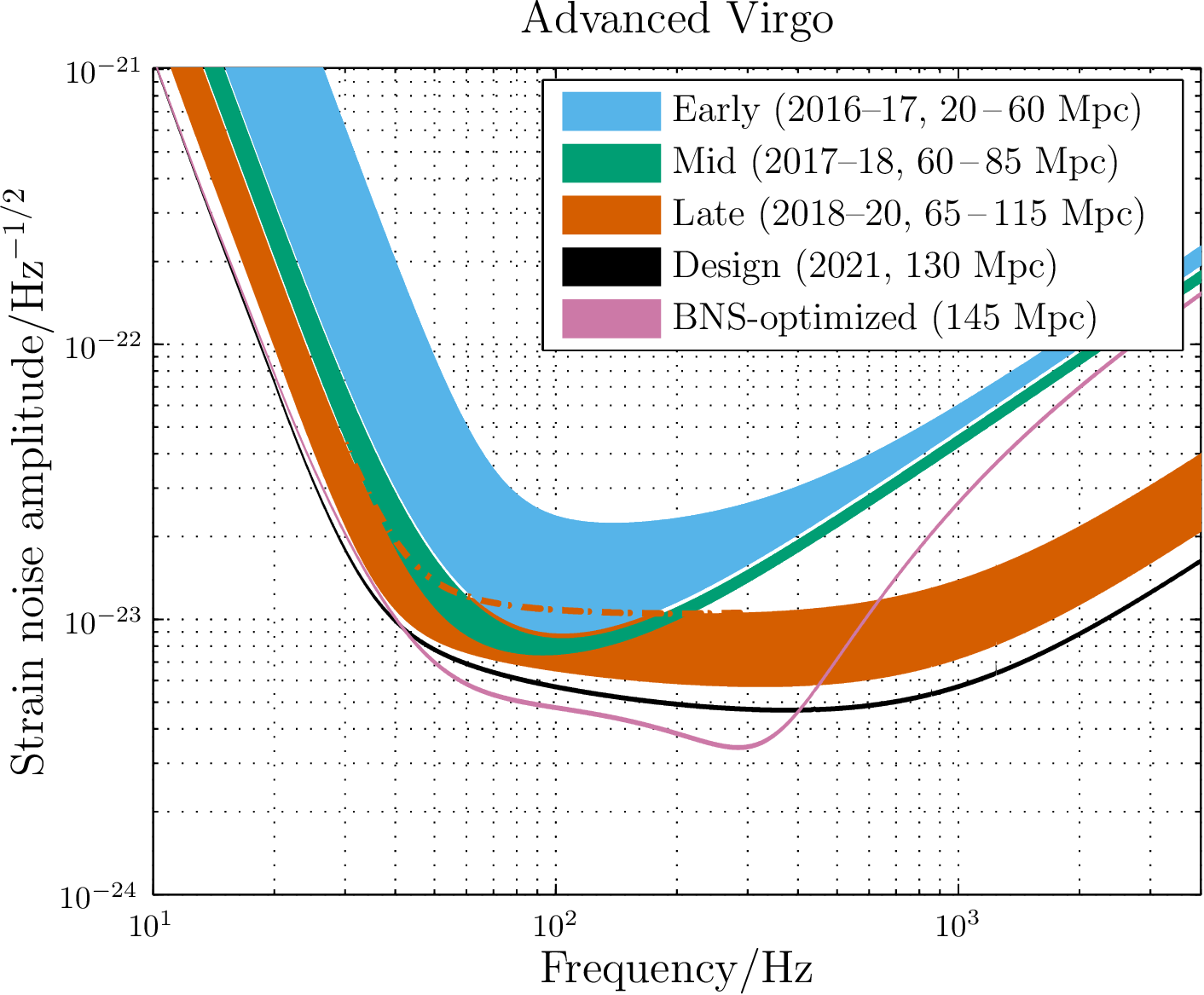 Possible evolution of the sensitivity of the Advanced Virgo detector with time