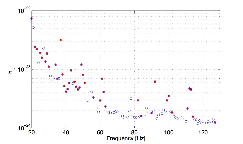 LIGO Scientific Collaboration - The science of LSC research