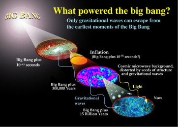 Big Bang and Gravitational Waves