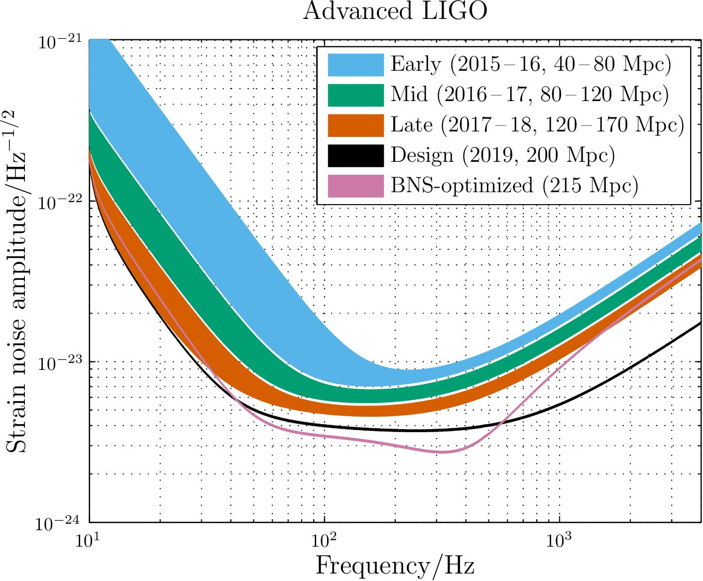 La curva de sensibilidad de Advanced LIGO.